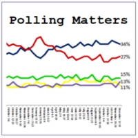 Logo du podcast Polling Matters - Ep. 81 Analysing Trump's victory and what happens next with Jon-Christopher Bua